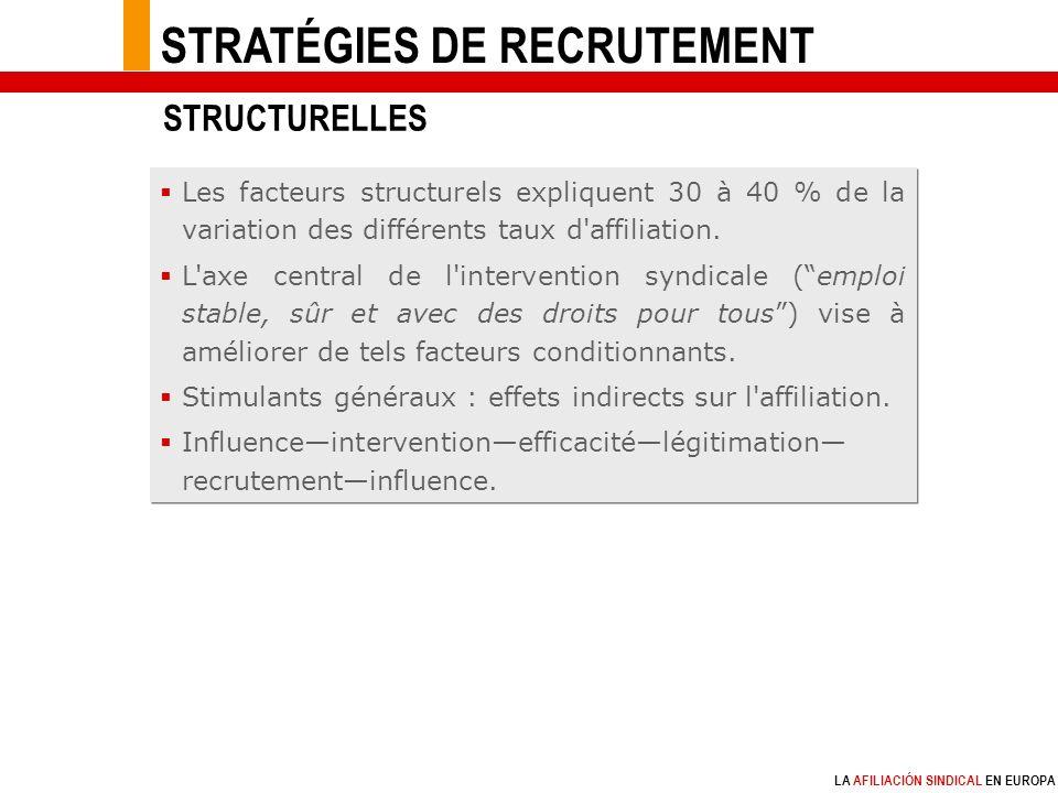 LA AFILIACIÓN SINDICAL EN EUROPA Les facteurs structurels expliquent 30 à 40 % de la variation des différents taux d affiliation.