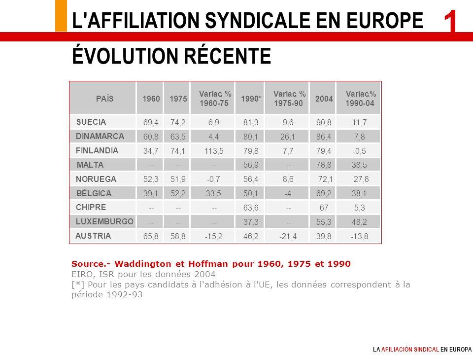 LA AFILIACIÓN SINDICAL EN EUROPA 1 Source.- Waddington et Hoffman pour 1960, 1975 et 1990 EIRO, ISR pour les données 2004 [*] Pour les pays candidats à l adhésion à l UE, les données correspondent à la période 1992-93 L AFFILIATION SYNDICALE EN EUROPE ÉVOLUTION RÉCENTE