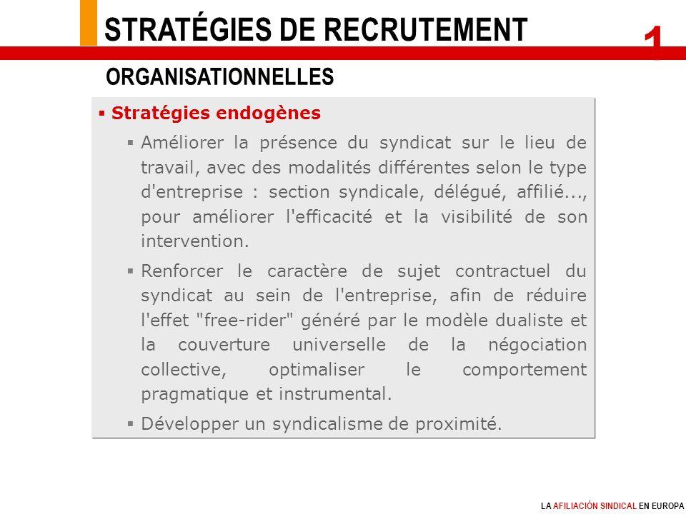 LA AFILIACIÓN SINDICAL EN EUROPA Stratégies endogènes Améliorer la présence du syndicat sur le lieu de travail, avec des modalités différentes selon le type d entreprise : section syndicale, délégué, affilié..., pour améliorer l efficacité et la visibilité de son intervention.