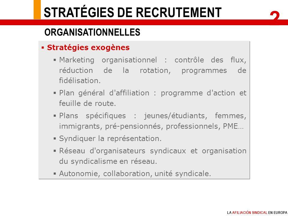 LA AFILIACIÓN SINDICAL EN EUROPA Stratégies exogènes Marketing organisationnel : contrôle des flux, réduction de la rotation, programmes de fidélisation.