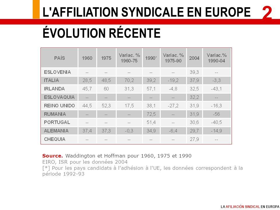 LA AFILIACIÓN SINDICAL EN EUROPA Source.