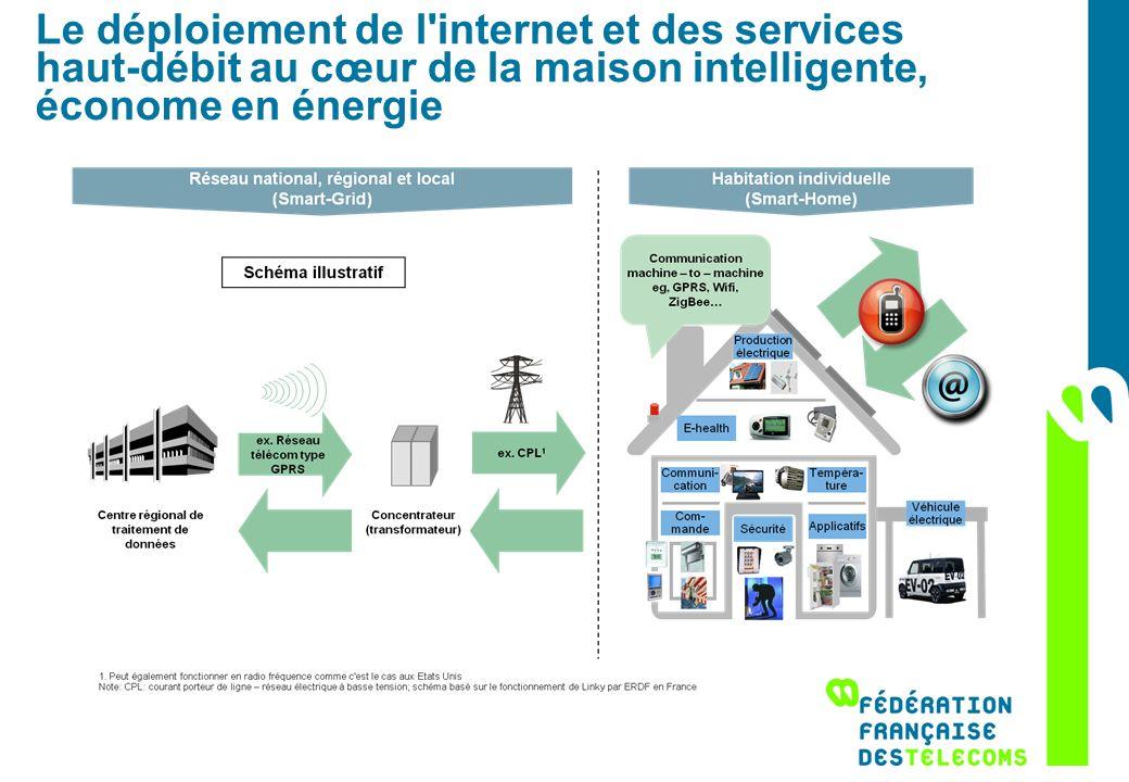 Le déploiement de l'internet et des services haut-débit au cœur de la maison intelligente, économe en énergie
