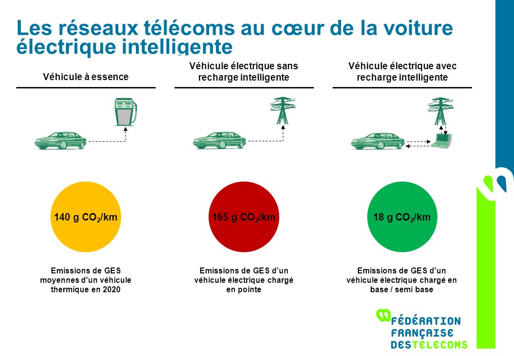 Les réseaux télécoms au cœur de la voiture électrique intelligente Véhicule à essence 140 g CO 2 /km Emissions de GES moyennes d'un véhicule thermique