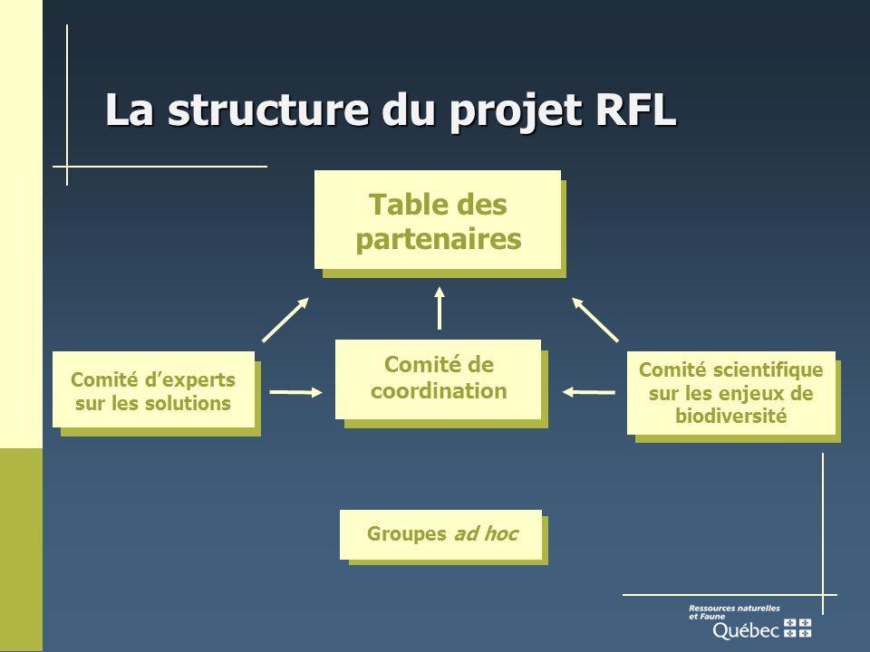 La structure du projet RFL Table des partenaires Comité de coordination Comité scientifique sur les enjeux de biodiversité Comité dexperts sur les solutions Groupes ad hoc