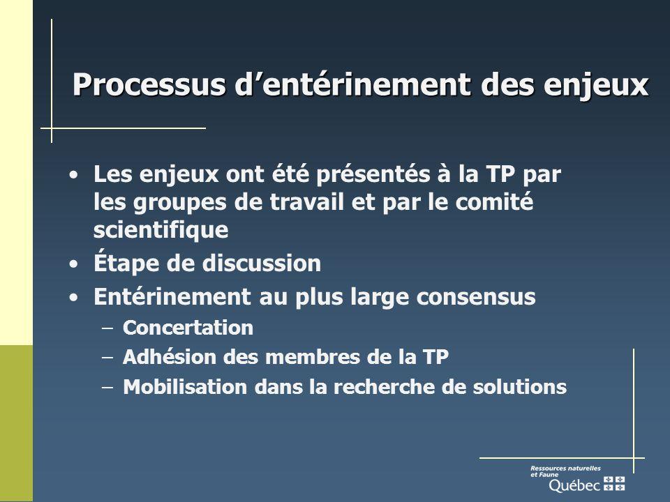 Processus dentérinement des enjeux Les enjeux ont été présentés à la TP par les groupes de travail et par le comité scientifique Étape de discussion Entérinement au plus large consensus –Concertation –Adhésion des membres de la TP –Mobilisation dans la recherche de solutions