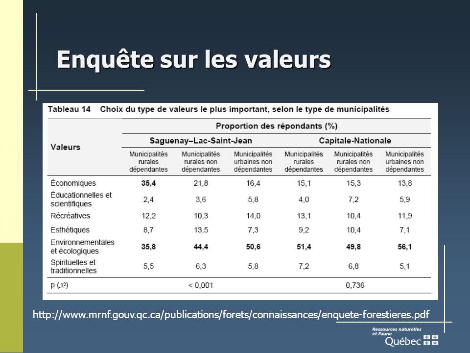 Enquête sur les valeurs http://www.mrnf.gouv.qc.ca/publications/forets/connaissances/enquete-forestieres.pdf