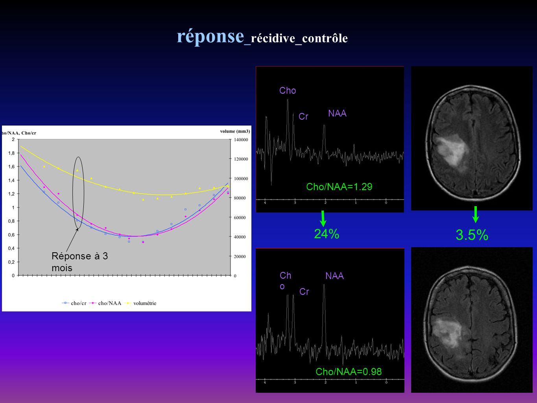 réponse _récidive_contrôle Ch o Cr NAA Cho/NAA=0.98 Cho Cr NAA Cho/NAA=1.29 24% 3.5% Réponse à 3 mois