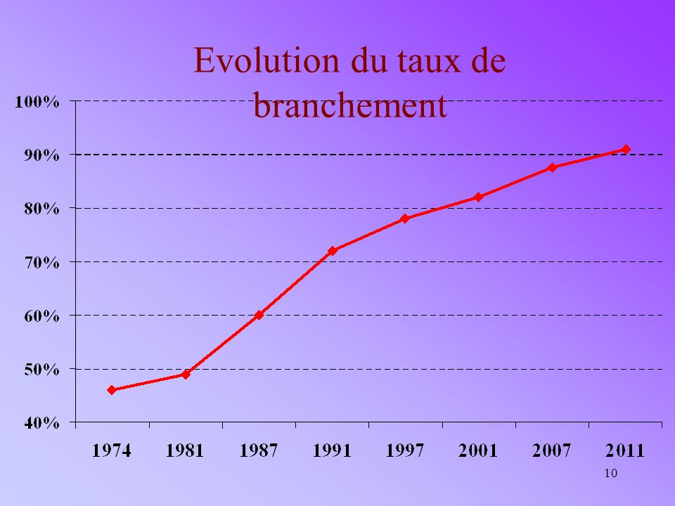 10 Evolution du taux de branchement