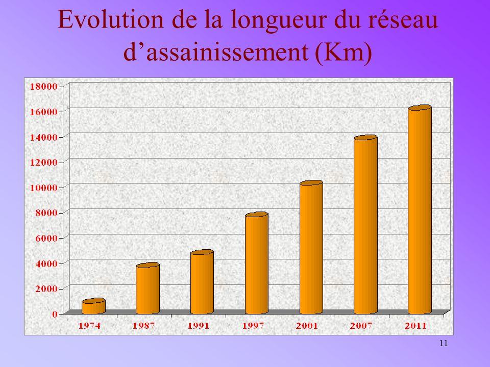 11 Evolution de la longueur du réseau dassainissement (Km)
