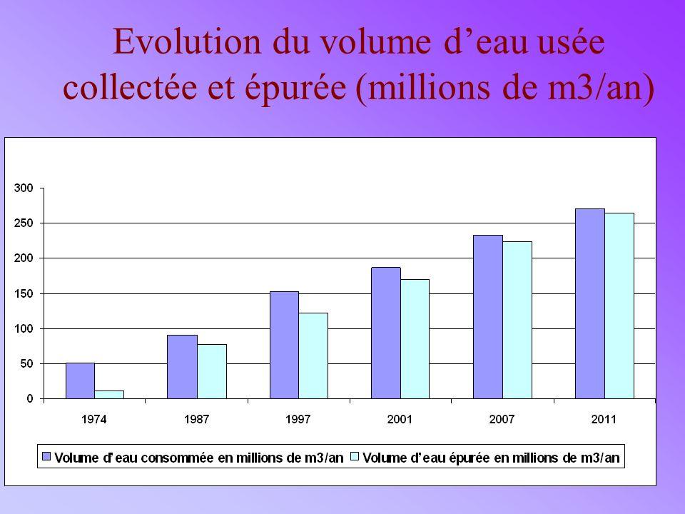 12 Evolution du volume deau usée collectée et épurée (millions de m3/an)