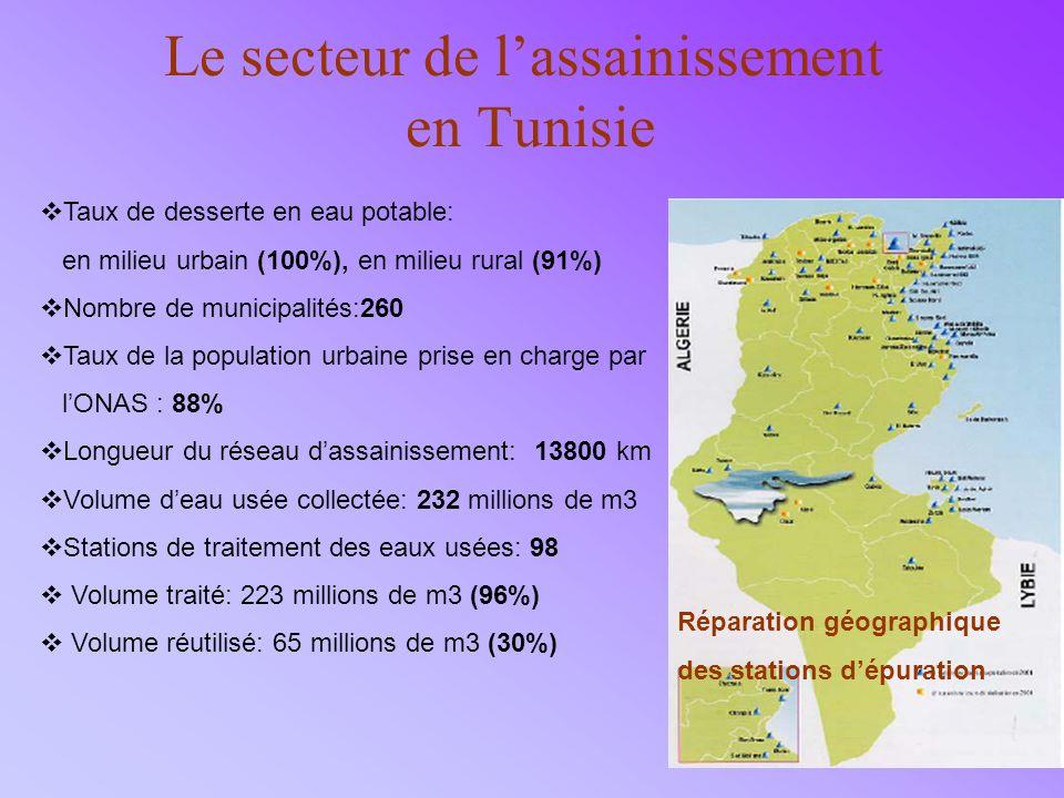 8 Le secteur de lassainissement en Tunisie Taux de desserte en eau potable: en milieu urbain (100%), en milieu rural (91%) Nombre de municipalités:260