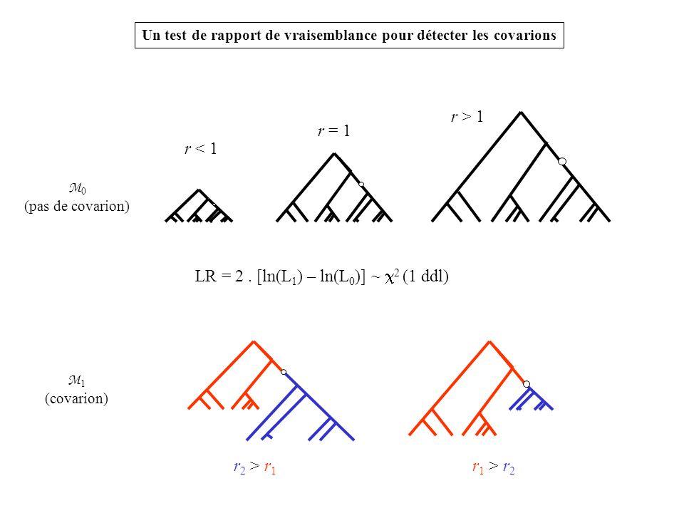 LR = 2. [ln(L 1 ) – ln(L 0 )] ~ 2 (1 ddl) Un test de rapport de vraisemblance pour détecter les covarions r < 1 r = 1 r > 1 M 0 (pas de covarion) r 2