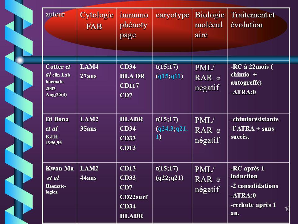 9 LAL: t (15;17) non rapportée. LA granuleuses autres que les LAM3 : 5 cas ont été rapportés: -3 cas PML/RAR α – -2 cas PML/RAR α +