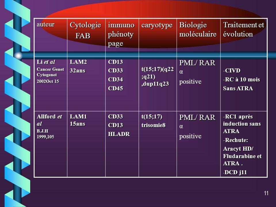 10auteurCytologie FAB FAB immuno phénoty page caryotype Biologie molécul aire Traitement et évolution Cotter et al clin Lab haemato 2003 Aug;25(4) LAM