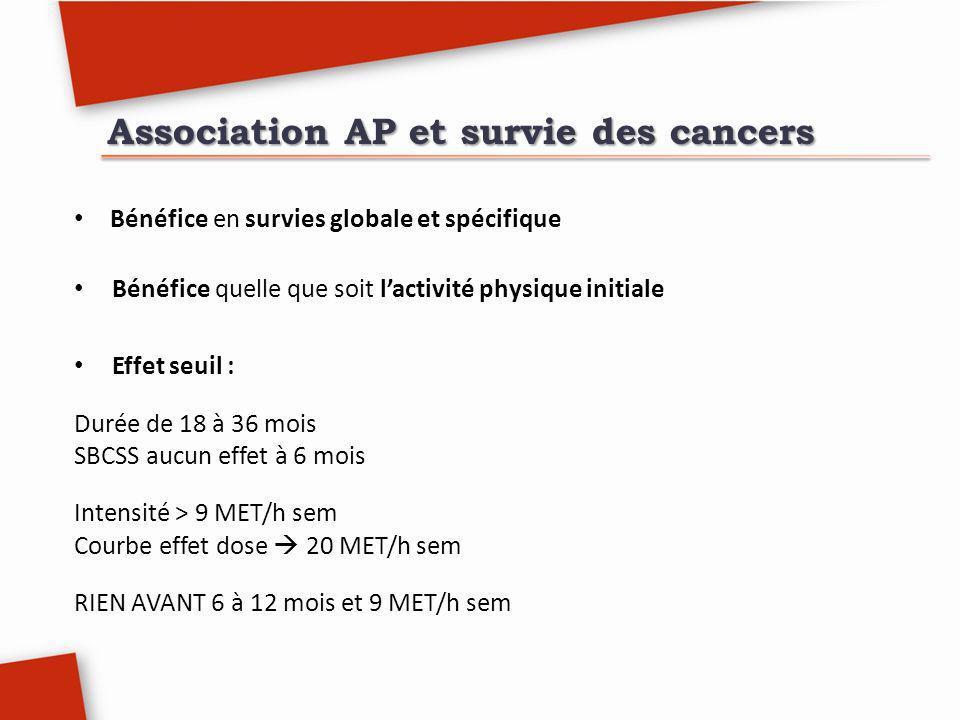 Association AP et survie des cancers Bénéfice en survies globale et spécifique Bénéfice quelle que soit lactivité physique initiale Effet seuil : Duré