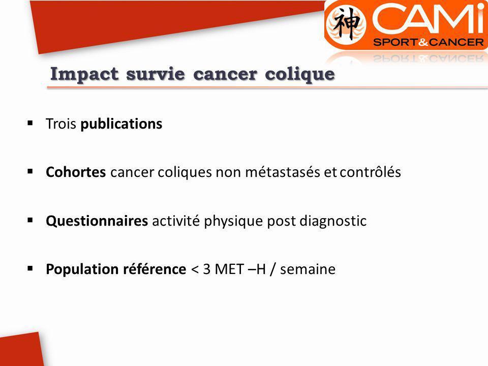 Impact survie cancer colique Trois publications Cohortes cancer coliques non métastasés et contrôlés Questionnaires activité physique post diagnostic