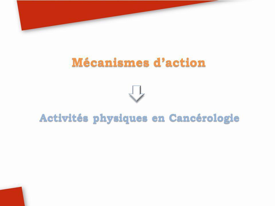 Activité physique réduit les hormones de prolifération des cancers coliques Estrogènes Insuline Leptine : mitogène pour les cellules du cancer du sein