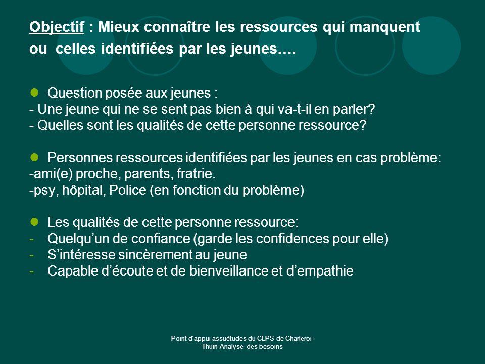 Point d'appui assuétudes du CLPS de Charleroi- Thuin-Analyse des besoins Objectif : Mieux connaître les ressources qui manquent ou celles identifiées