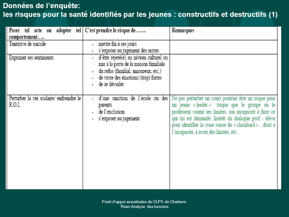 Point d'appui assuétudes du CLPS de Charleroi- Thuin-Analyse des besoins Données de lenquête: les risques pour la santé identifiés par les jeunes : co