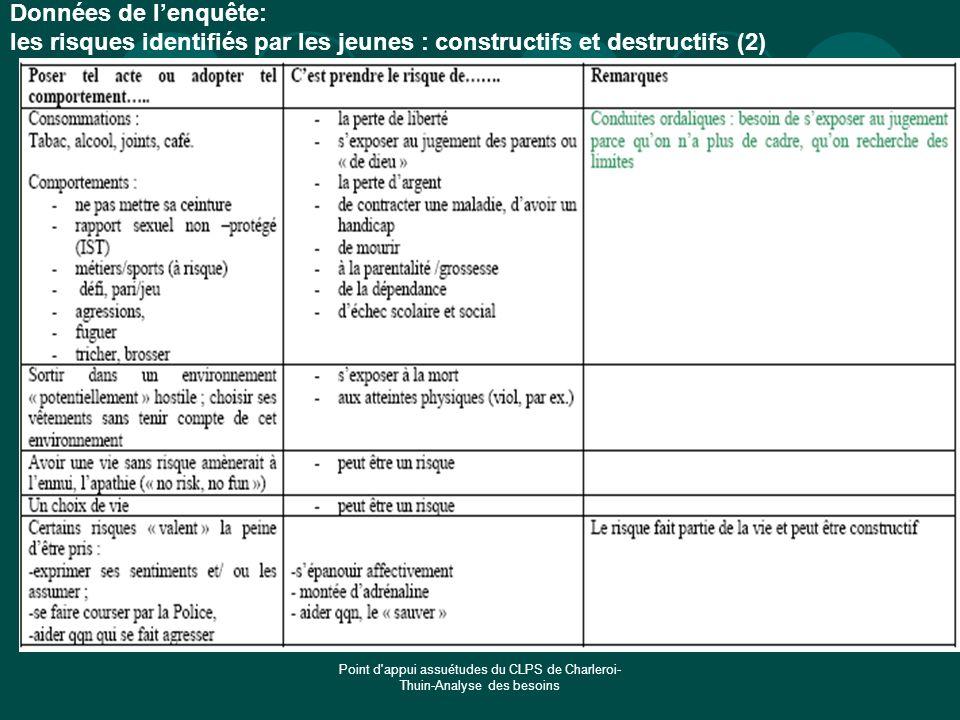 Point d'appui assuétudes du CLPS de Charleroi- Thuin-Analyse des besoins Données de lenquête: les risques identifiés par les jeunes : constructifs et