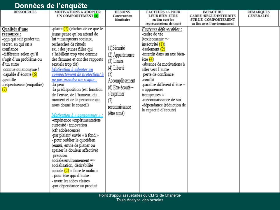 Point d'appui assuétudes du CLPS de Charleroi- Thuin-Analyse des besoins Données de lenquête