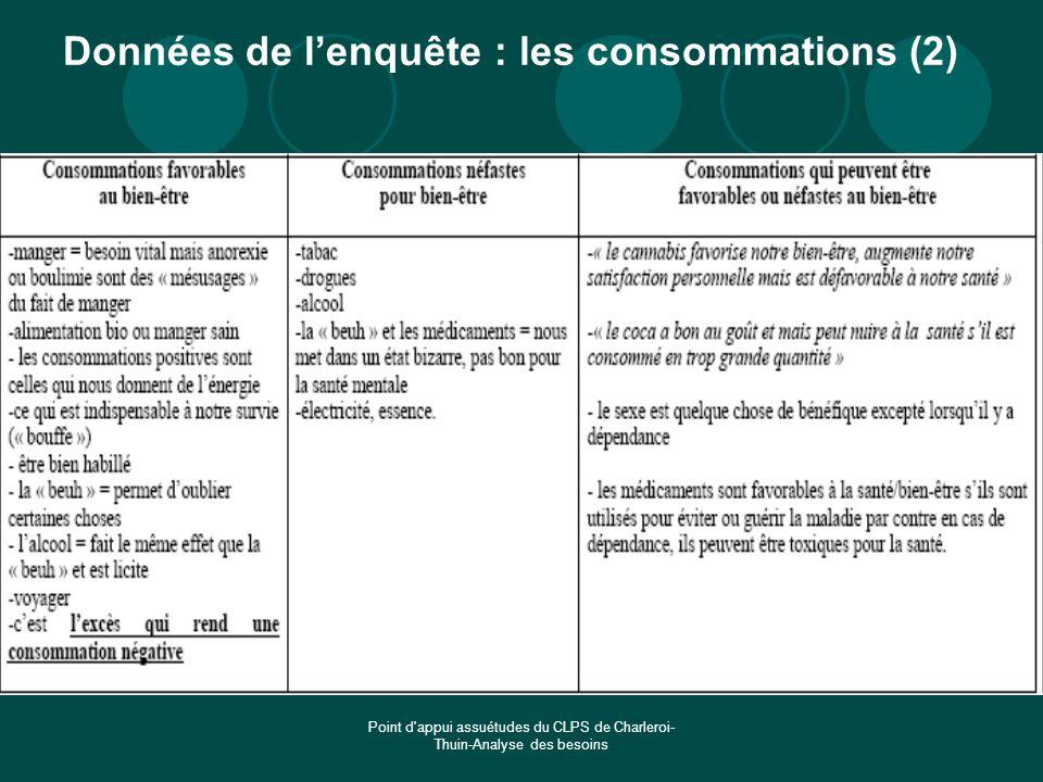 Point d'appui assuétudes du CLPS de Charleroi- Thuin-Analyse des besoins Données de lenquête : les consommations (2)