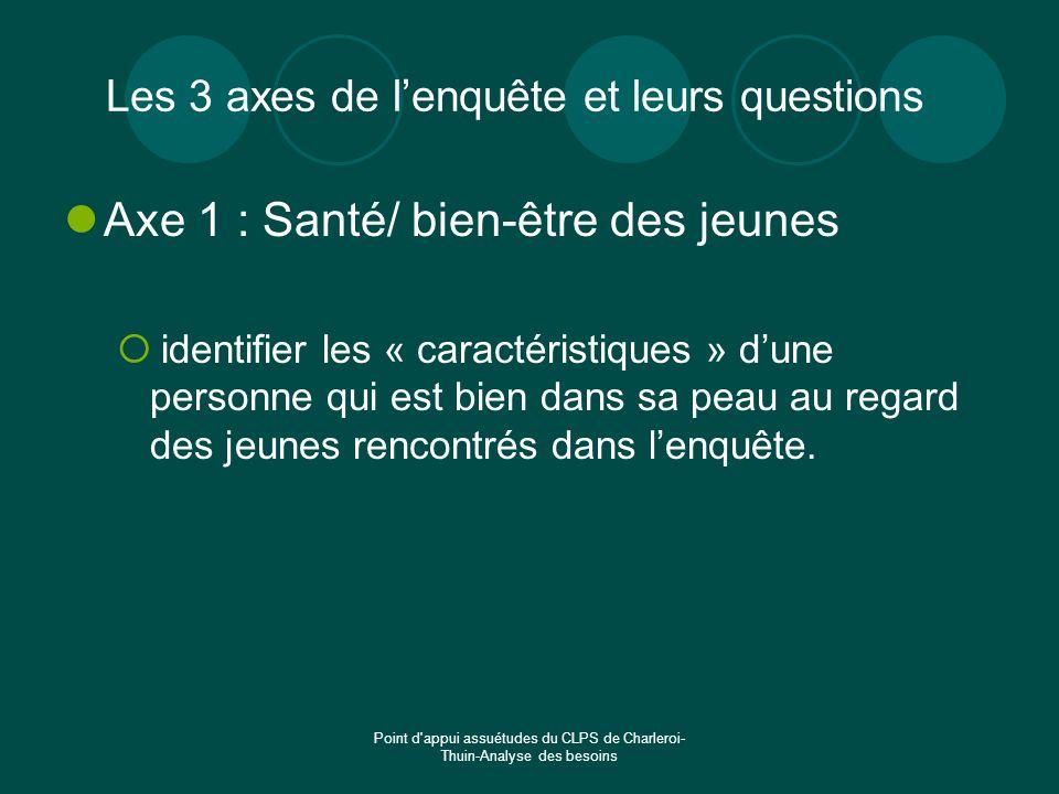 Point d'appui assuétudes du CLPS de Charleroi- Thuin-Analyse des besoins Les 3 axes de lenquête et leurs questions Axe 1 : Santé/ bien-être des jeunes
