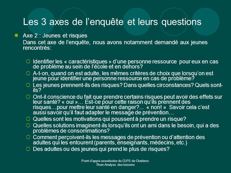 Point d'appui assuétudes du CLPS de Charleroi- Thuin-Analyse des besoins Les 3 axes de lenquête et leurs questions Axe 2 : Jeunes et risques Dans cet
