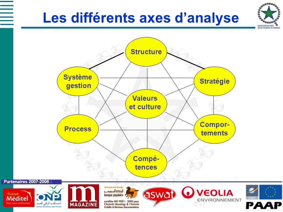 Partenaires 2007-2008 : Les différents axes danalyse Structure Système gestion Process Compé- tences Stratégie Compor- tements Valeurs et culture