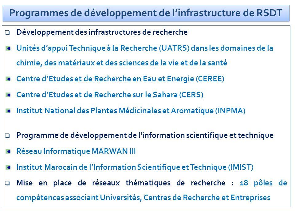 Programmes de développement de linfrastructure de RSDT Développement des infrastructures de recherche Unités dappui Technique à la Recherche (UATRS) d