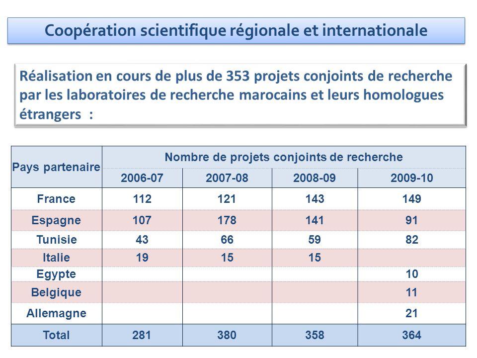 Réalisation en cours de plus de 353 projets conjoints de recherche par les laboratoires de recherche marocains et leurs homologues étrangers : Pays pa