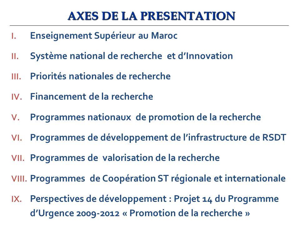 AXES DE LA PRESENTATION I. Enseignement Supérieur au Maroc II. Système national de recherche et dInnovation III. Priorités nationales de recherche IV.