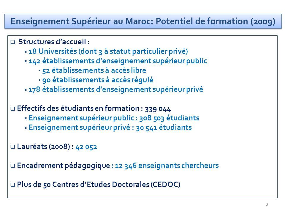 3 Enseignement Supérieur au Maroc: Potentiel de formation (2009) Structures daccueil : 18 Universités (dont 3 à statut particulier privé) 142 établiss