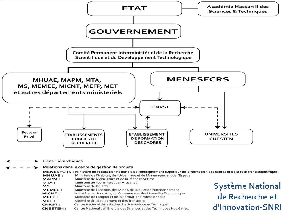 5 Système National de Recherche et dInnovation-SNRI