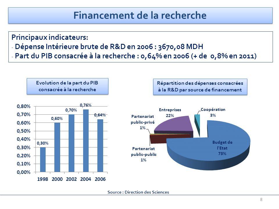 8 Financement de la recherche Principaux indicateurs: - Dépense Intérieure brute de R&D en 2006 : 3670,08 MDH - Part du PIB consacrée à la recherche :