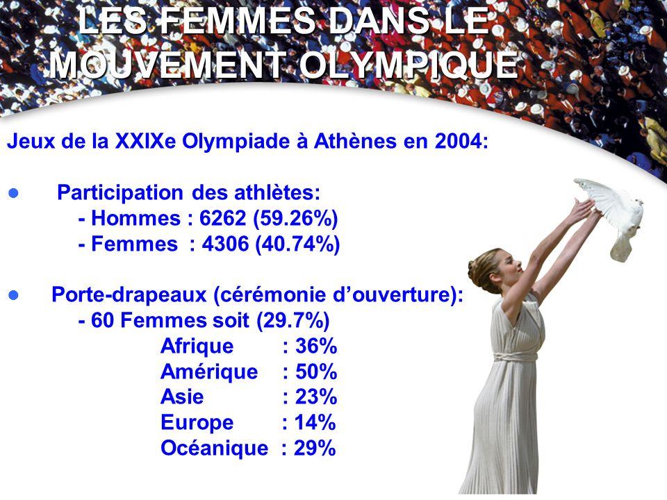 LES FEMMES DANS LE MOUVEMENT OLYMPIQUE Jeux de la XXIXe Olympiade à Athènes en 2004: Participation des athlètes: - Hommes : 6262 (59.26%) - Femmes : 4
