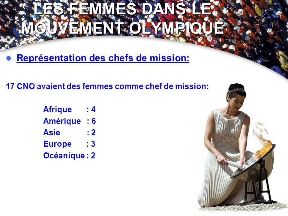 LES FEMMES DANS LE MOUVEMENT OLYMPIQUE Représentation des chefs de mission: 17 CNO avaient des femmes comme chef de mission: Afrique : 4 Amérique : 6