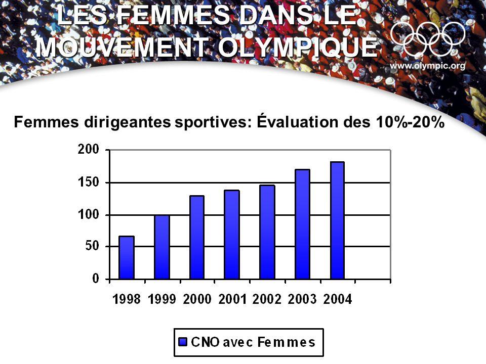 LES FEMMES DANS LE MOUVEMENT OLYMPIQUE Femmes dirigeantes sportives: Évaluation des 10%-20%