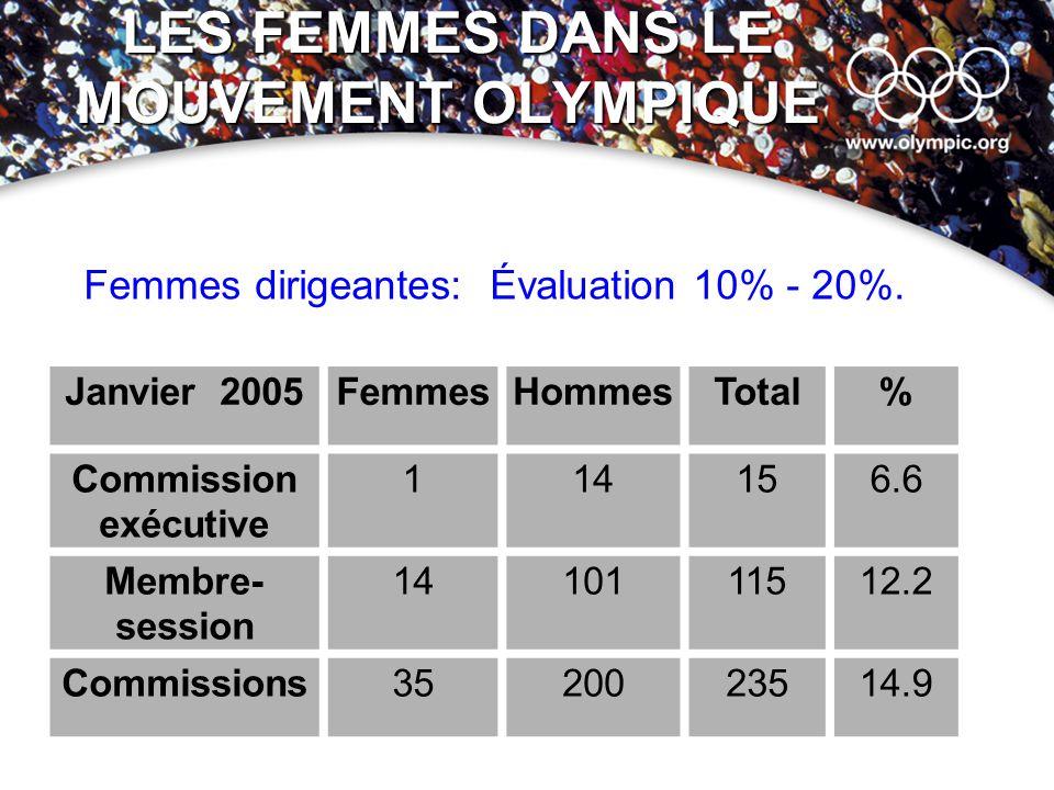 LES FEMMES DANS LE MOUVEMENT OLYMPIQUE Janvier 2005FemmesHommesTotal% Commission exécutive 114156.6 Membre- session 1410111512.2 Commissions3520023514