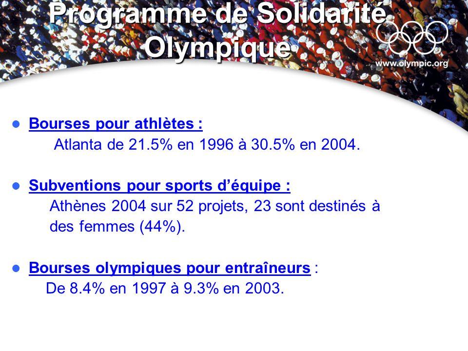 Programme de Solidarité Olympique Bourses pour athlètes : Atlanta de 21.5% en 1996 à 30.5% en 2004. Subventions pour sports déquipe : Athènes 2004 sur