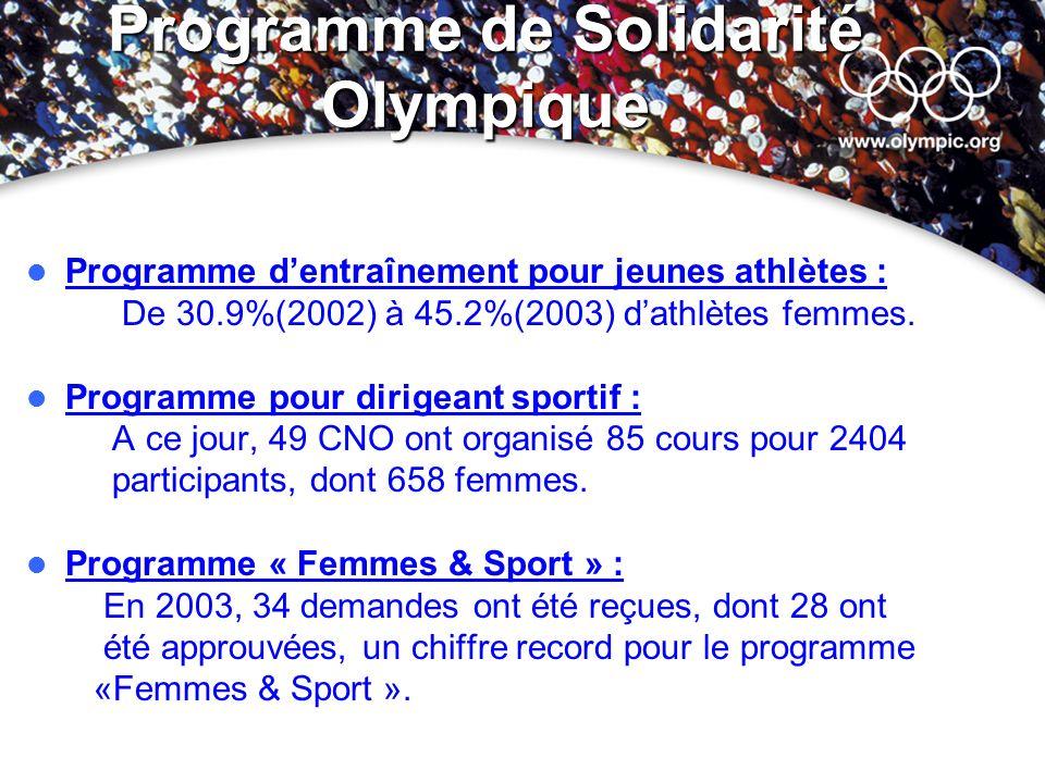 Programme de Solidarité Olympique Programme dentraînement pour jeunes athlètes : De 30.9%(2002) à 45.2%(2003) dathlètes femmes. Programme pour dirigea