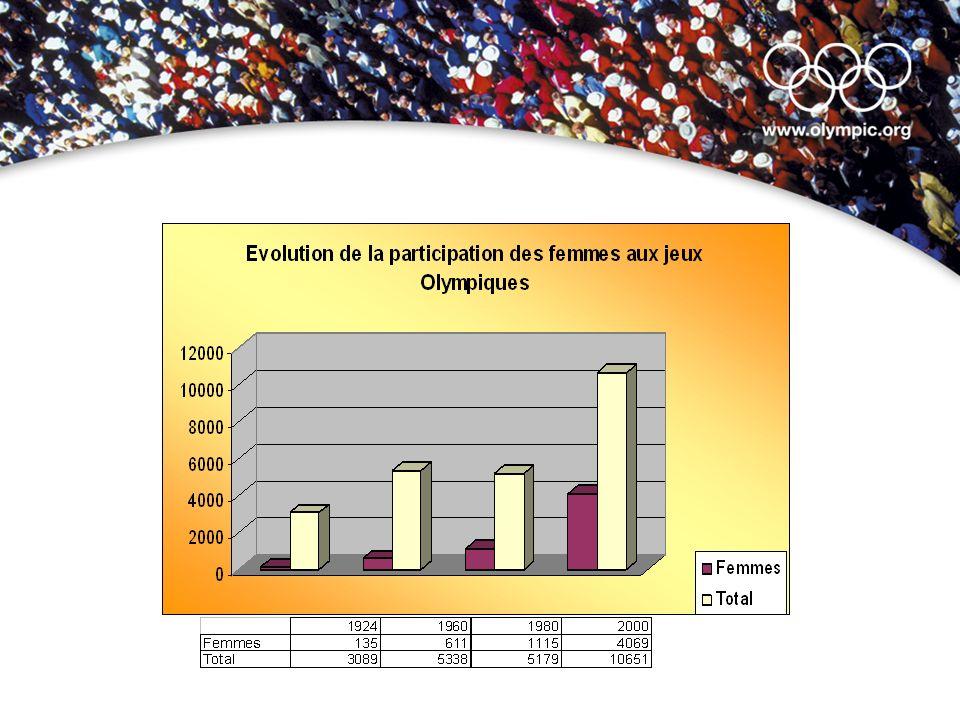 LES FEMMES DANS LE MOUVEMENT OLYMPIQUE Janvier 2005FemmesHommesTotal% Commission exécutive 114156.6 Membre- session 1410111512.2 Commissions3520023514.9 Femmes dirigeantes: Évaluation 10% - 20%.