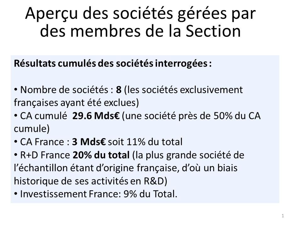 1 Résultats cumulés des sociétés interrogées : Nombre de sociétés : 8 (les sociétés exclusivement françaises ayant été exclues) CA cumulé 29.6 Mds (une société près de 50% du CA cumule) CA France : 3 Mds soit 11% du total R+D France 20% du total (la plus grande société de léchantillon étant dorigine française, doù un biais historique de ses activités en R&D) Investissement France: 9% du Total.