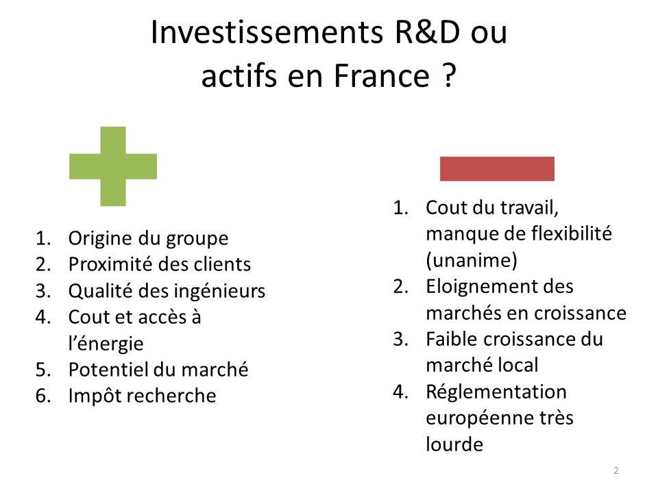 Investissements R&D ou actifs en France .