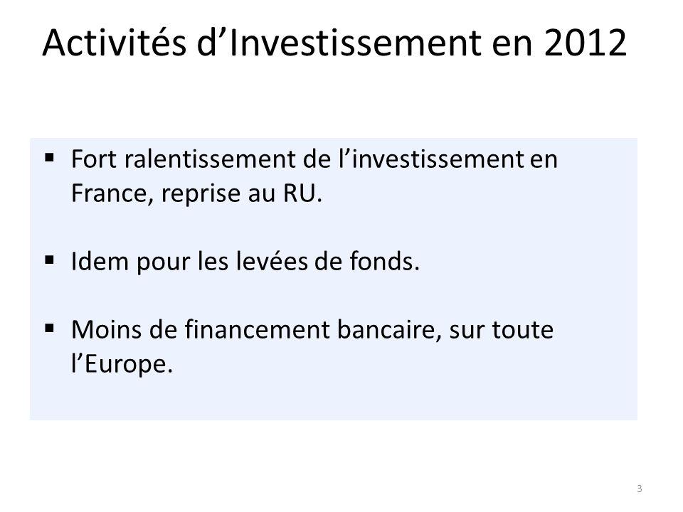 3 Fort ralentissement de linvestissement en France, reprise au RU.