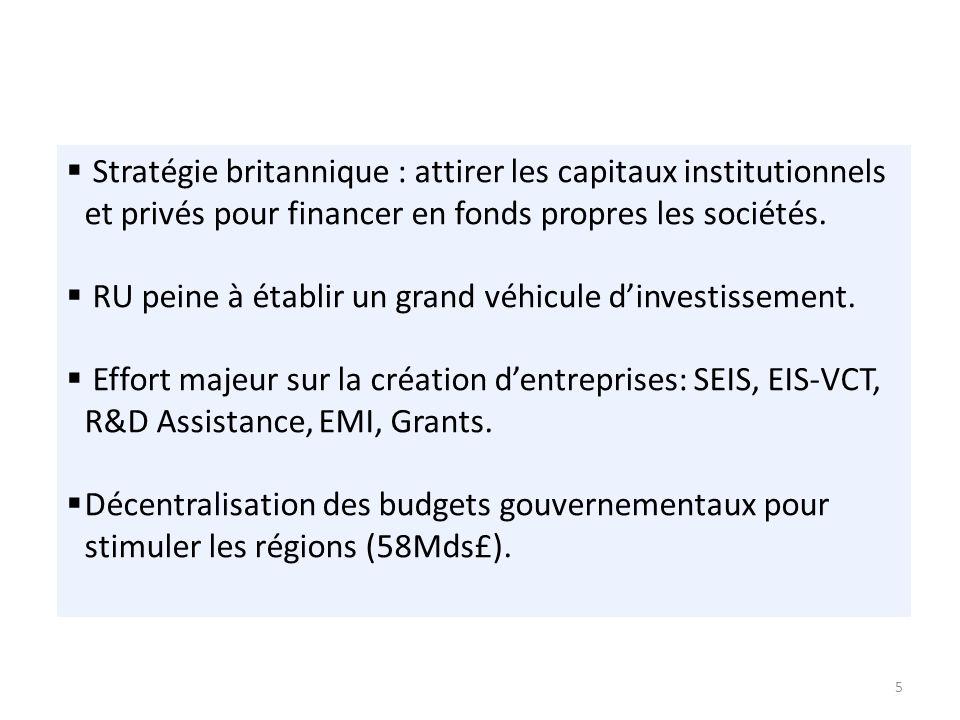 5 Stratégie britannique : attirer les capitaux institutionnels et privés pour financer en fonds propres les sociétés.