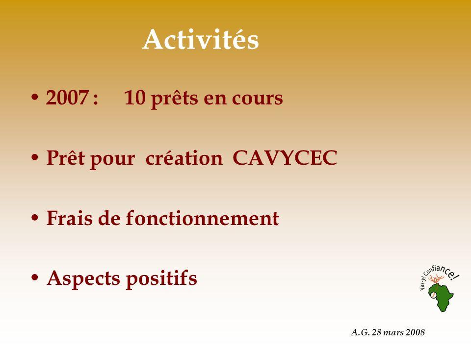 A.G. 28 mars 2008 Activités 2007 : 10 prêts en cours Prêt pour création CAVYCEC Frais de fonctionnement Aspects positifs