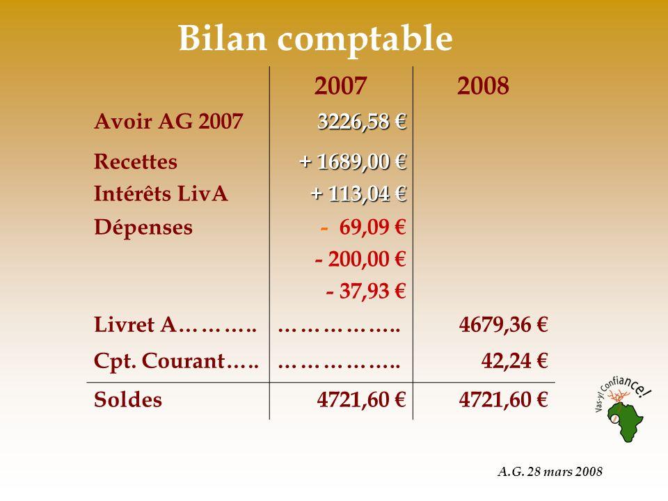 A.G. 28 mars 2008 Bilan comptable 20072008 Avoir AG 2007 3226,58 3226,58 Recettes Intérêts LivA + 1689,00 + 1689,00 + 113,04 + 113,04 Dépenses- 69,09