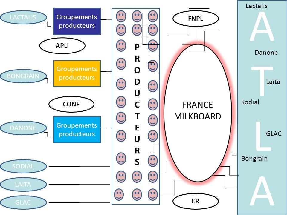 PRODUCTEURSPRODUCTEURS FRANCE MILKBOARD LACTALIS BONGRAIN DANONE SODIAL LAITA GLAC Groupements producteurs Groupements producteurs Groupements product
