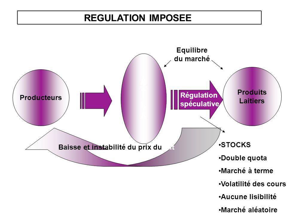 A T L A Producteurs Produits Laitiers REGULATION IMPOSEE Equilibre du marché Baisse et instabilité du prix du lait STOCKS Double quota Marché à terme Volatilité des cours Aucune lisibilité Marché aléatoire Régulation spéculative